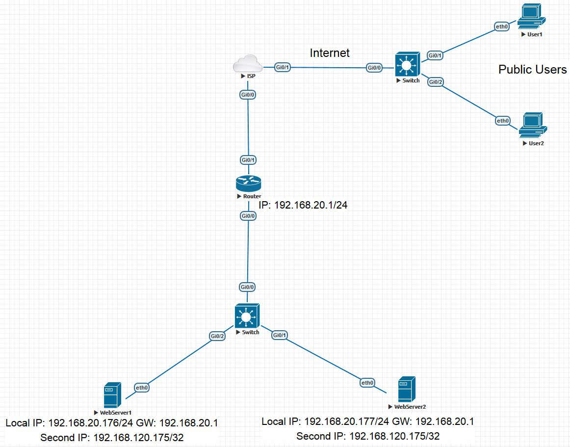 Traffic balancing between Web servers using IP CEF on network equipment
