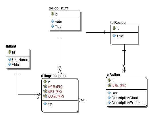 Logical database model created using Embarcadero ER / Studio