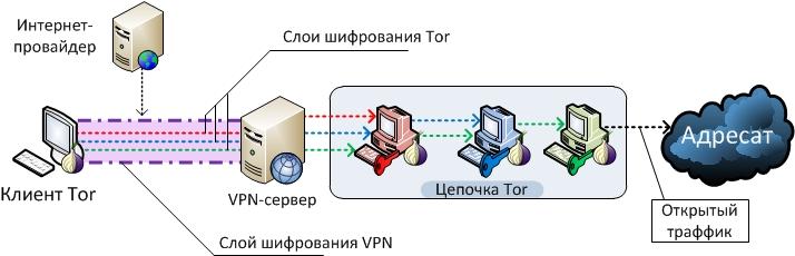 Тор браузер через роутер hyrda вход тор браузер скачать на русском последняя версия hydra2web