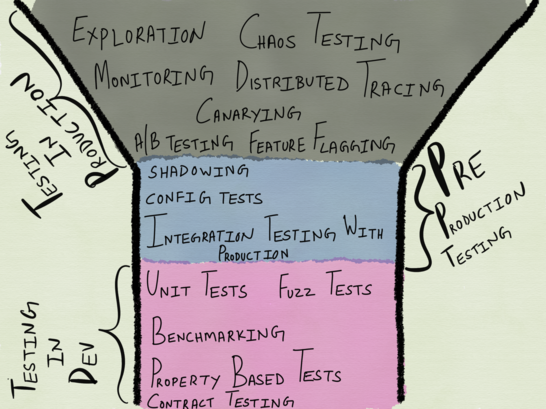Пирамида тестирования для распределенных систем