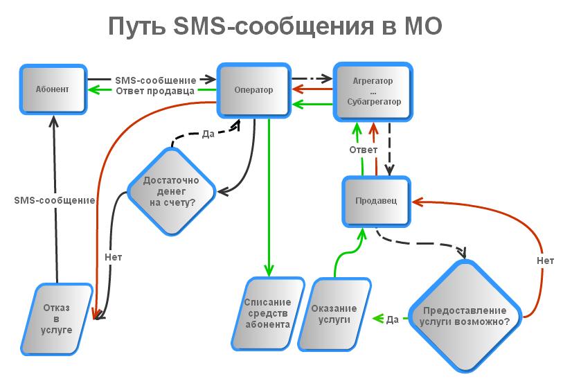 Жизненный цикл SMS в МО