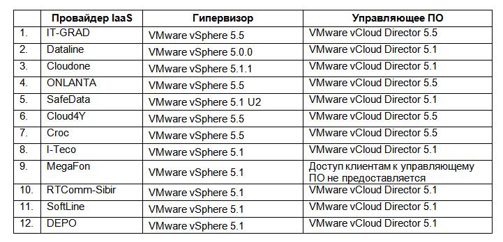 Обзор российского рынка vmware хостинга Сравнение ведущих  Обзор российского рынка vmware хостинга Сравнение ведущих провайдеров корпоративного iaas в России Хабрахабр