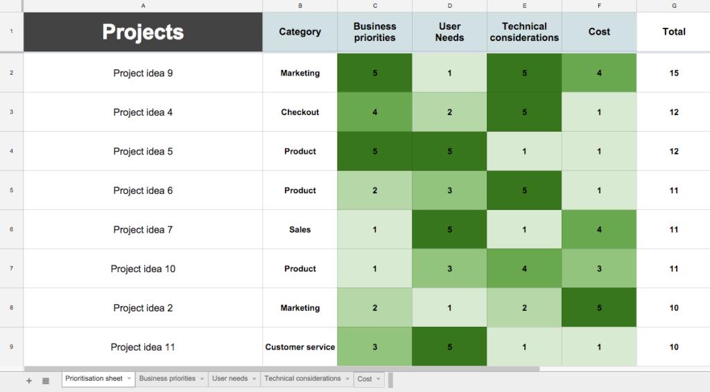Roadmap соценкой продуктовых идей поключевым параметрам © Niall O'Connor