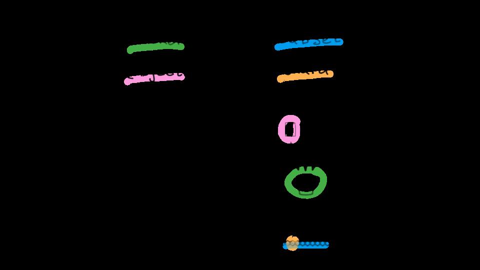 Схема шардирования бакетов