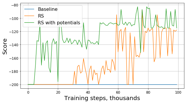 Graph comparing baseline, RS and RS with potentials