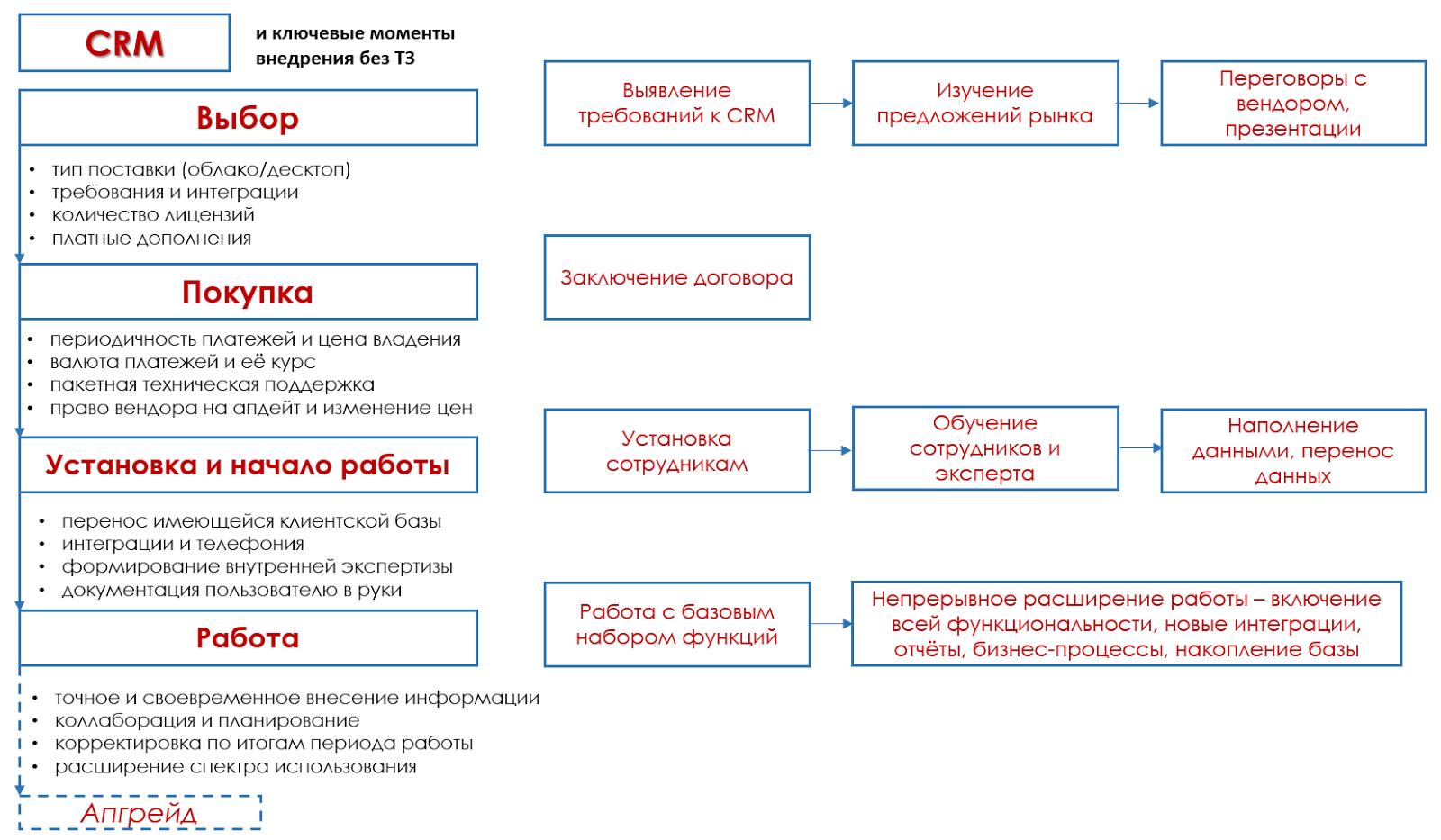 Пример тз для crm системы call user func array битрикс