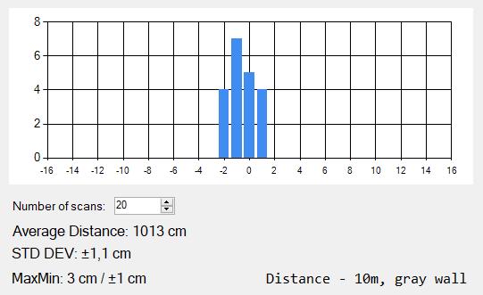 A1-10m