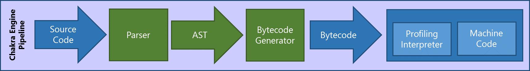 Упрощение асинхронного кода на JavaScript с внедрением асинхронных функций из ES2016