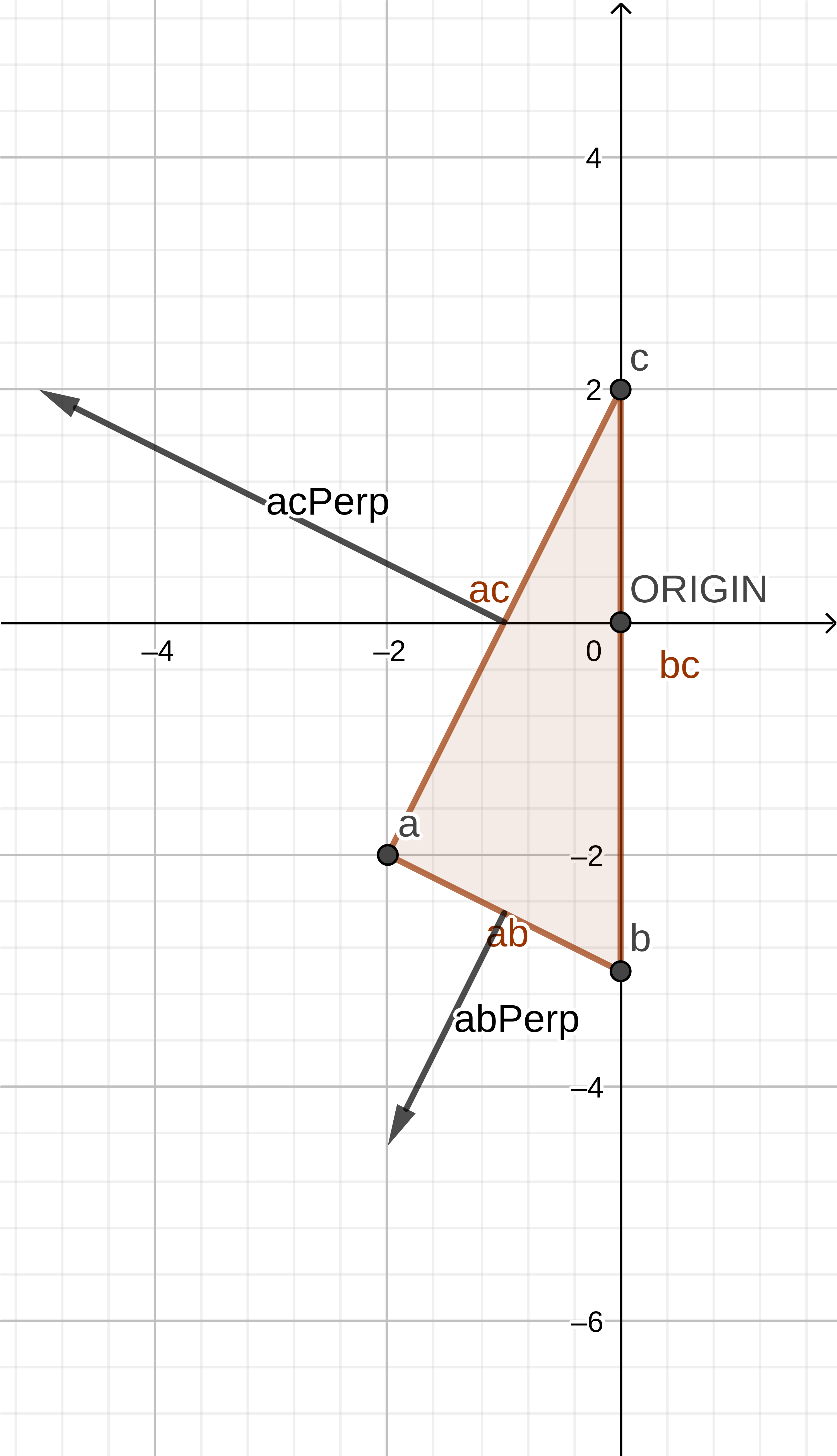 Lines ab, ac and bc and relevant perpendiculars