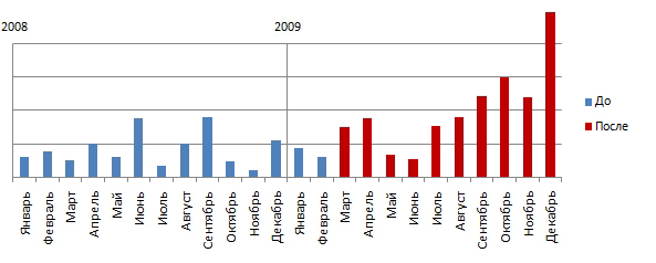 Net income for 2008 and 2009