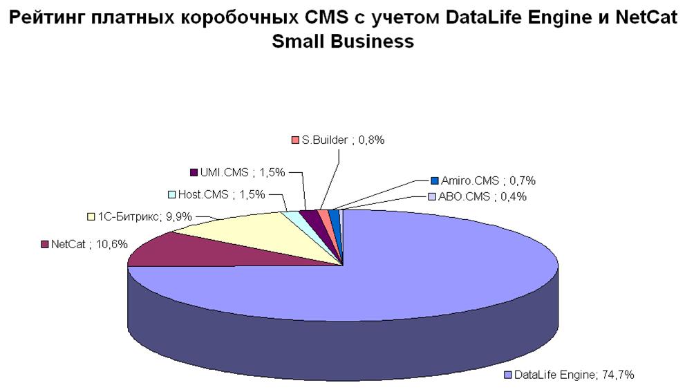 Рейтинг платных коробочных CMS с учётом DLE
