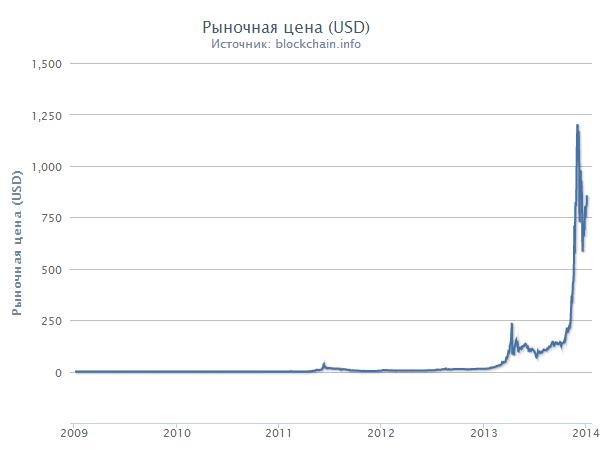 График роста биткоина за год ключевые опционы что такое