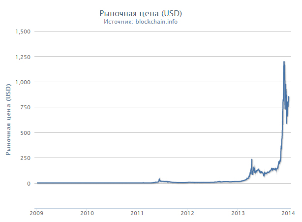 Bitcoin exchange отзывы-20