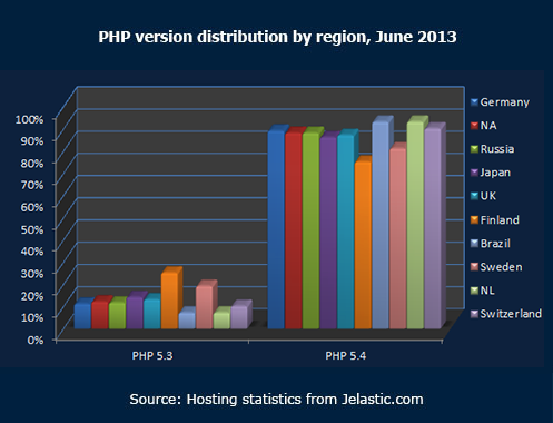 PHP version distribution by region June 2013