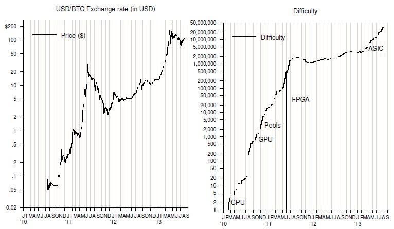 Динамика курса USD/BTC и сложности майнинга