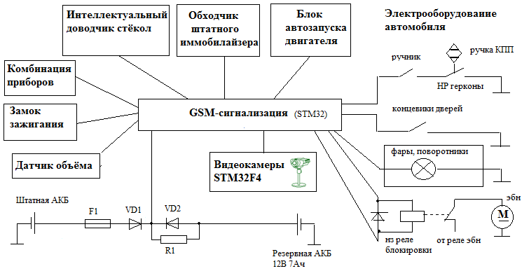 Stm32 Gsm Example
