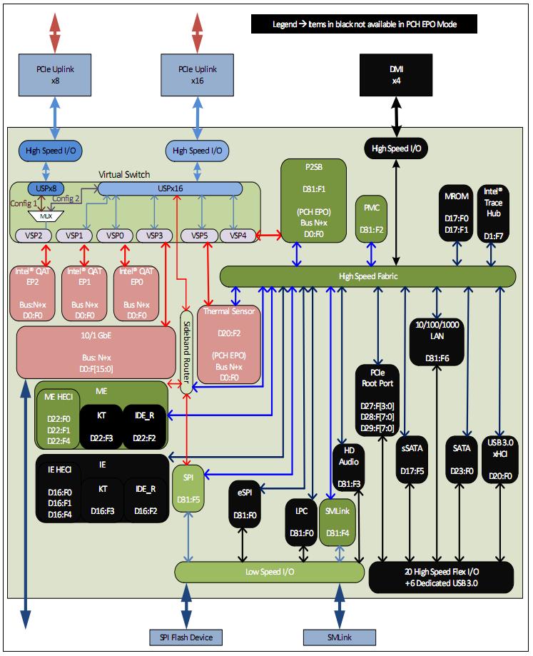 Внутренняя архитектура микросхемы Intel C620 PCH
