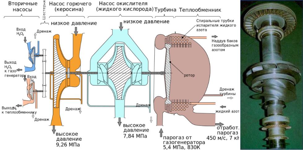 Слева — схема ТНА РД-107/108