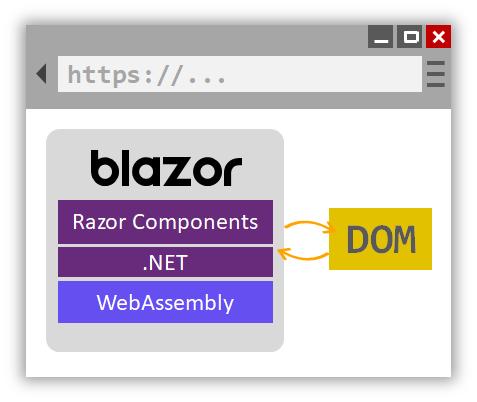 Сценарии использования и производительность Blazor Server в .NET Core 3.0