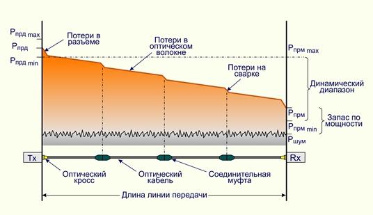 Уровни мощности оптических сигналов при передаче их по линии