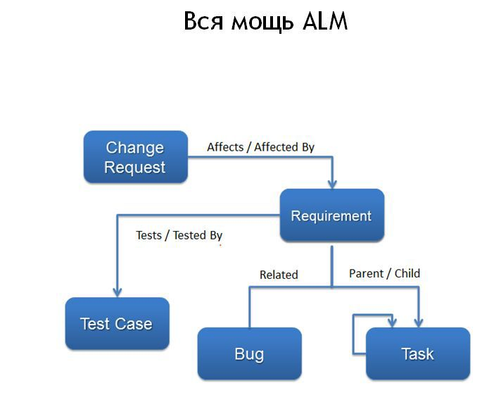 модель статусов