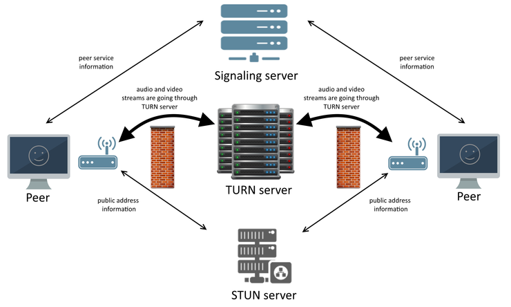 Turn server - top video chat solution