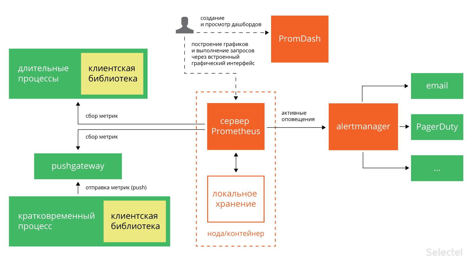 Мониторинг сервисов с Prometheus / Блог компании Selectel / Хабр