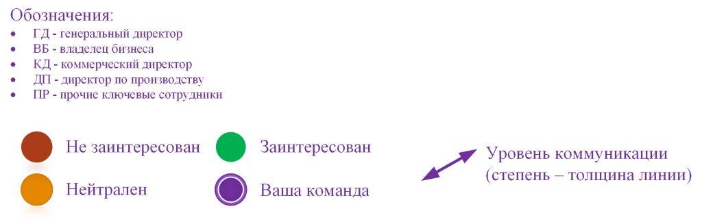 ogranizatsionnye-shahmaty-oboznacheniya