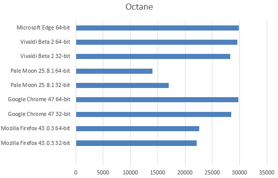 octane-benchmark