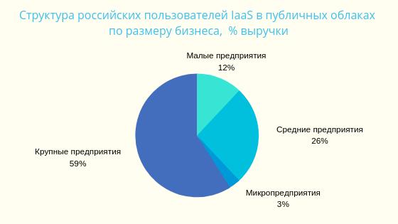 Хостинг в россии сравнение купить сервер vds