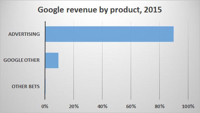 Выгодно ли Apple быть союзником Google в борьбе за рынок интернет-рекламы