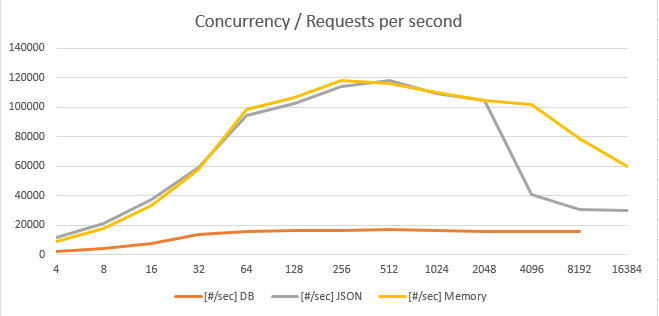 get_db_memory_json1