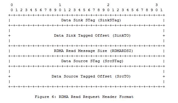 Формат RDMA-запроса на чтение данных Read Request