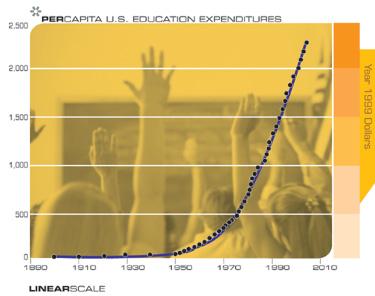 Расходы на образование в США на душу населения (в долларах 1999 года)