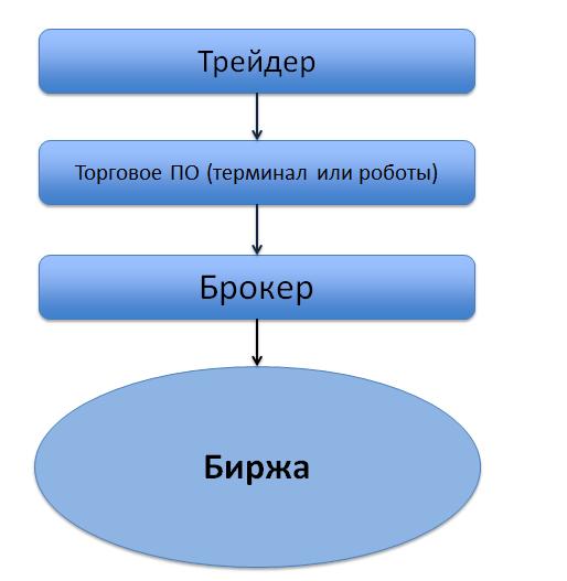 Торговля на торговой бирже торги на криптовалюте в россии