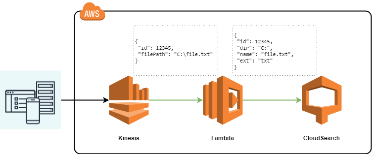 Aws Lambda Go 1.x, Kinesis, CloudSearch
