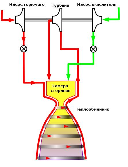 физики ракетного двигателя