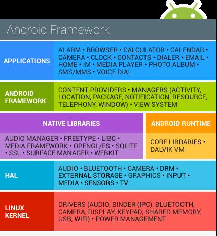 Стек технологий Android