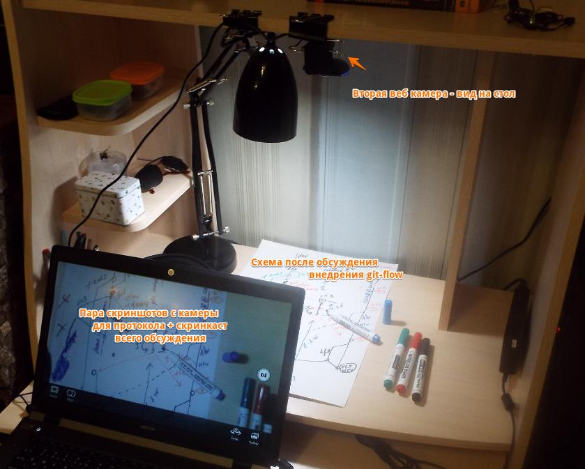 Спеціально налаштоване робоче місце для інтернет-конференції з використанням рукописних діаграм