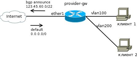 Аналог ip unnumbered в Mikrotik RouterOS