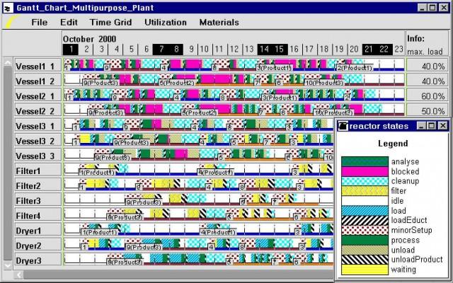 Почему так сложно оценивать сроки разработки (плюс задача для разработчиков)