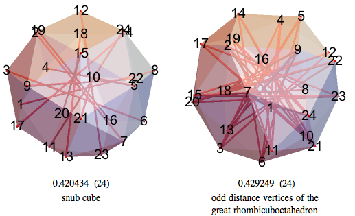 Snub cube and half the vertices of the great rhombicuboctahedron have lower volume than 24-BLP