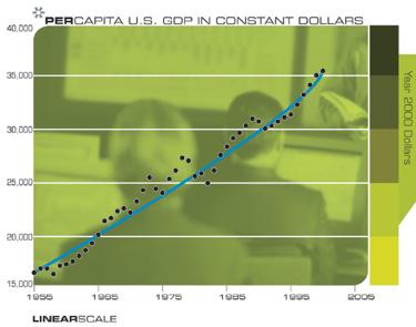 ВВП США на душу населения (в долларах 2000 года)