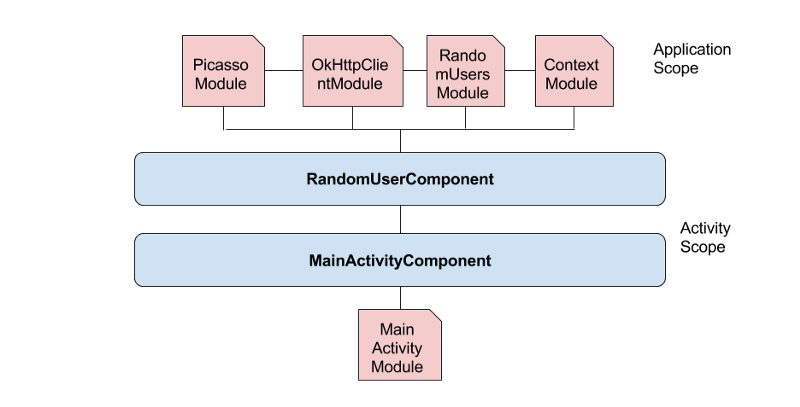 Linked all Components and Modules image