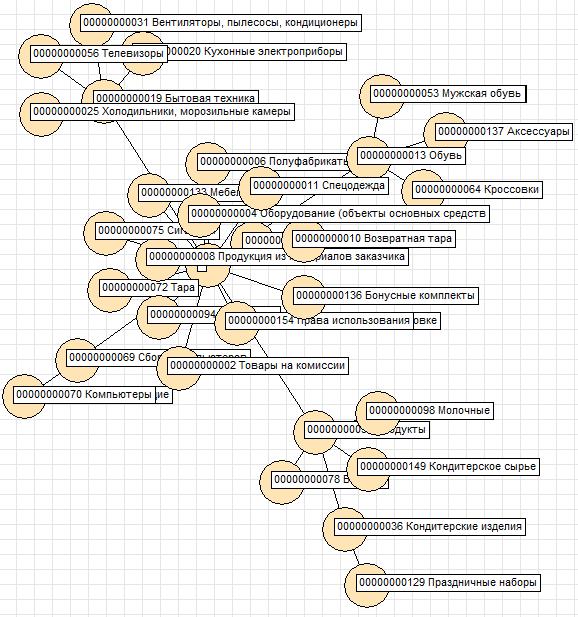 BP Demo Base Nomenclature Directory Groups