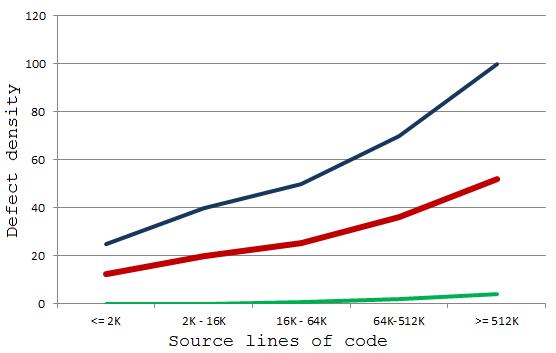 Типичная плотность ошибок в проекте
