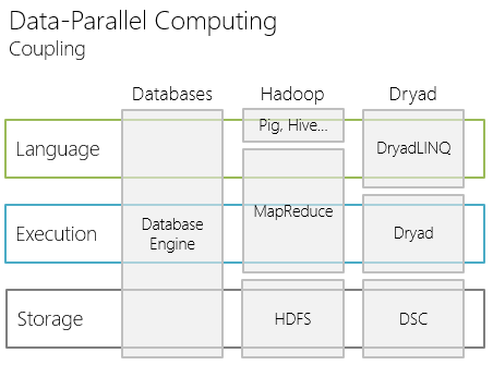 data parallel computing