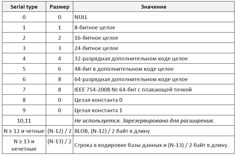 Схемы таблицы макаровой
