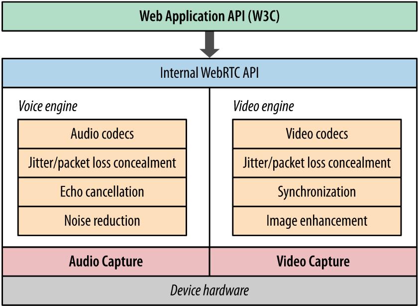 webrtc video conferencing solution