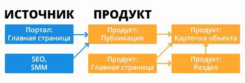 Диаграмма навигационного пути